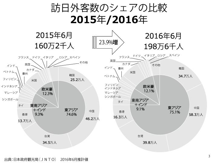 訪日外客数のシェアの比較201606