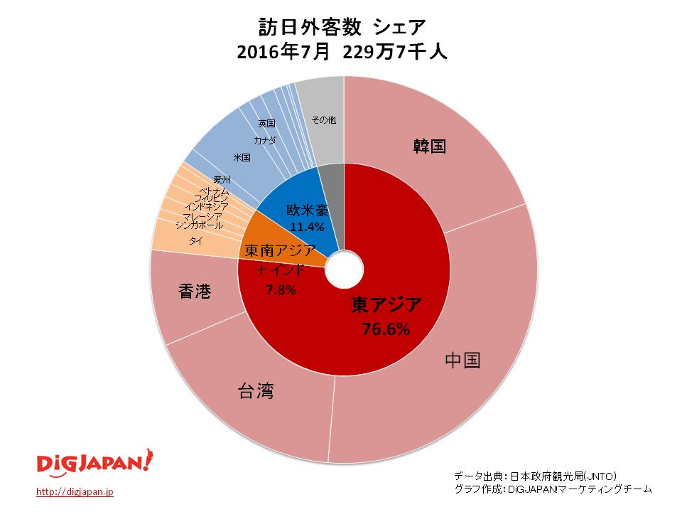 2016年7月訪日外客数シェアグラフ