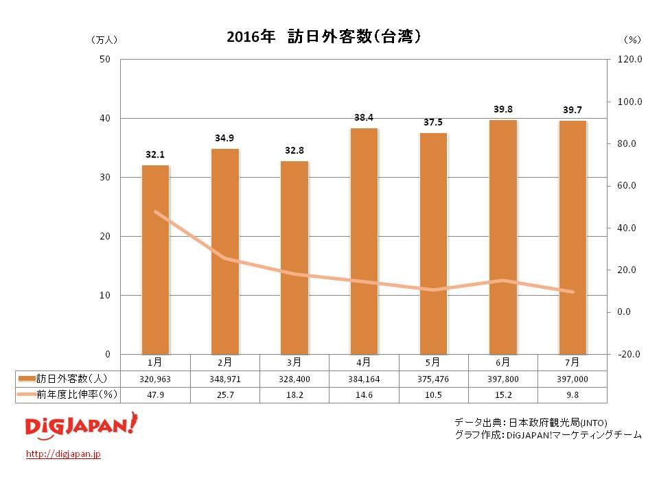訪日外客数 市場別_台湾 7月