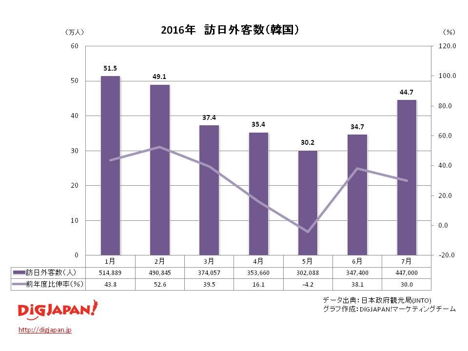訪日外客数 市場別_韓国 7月