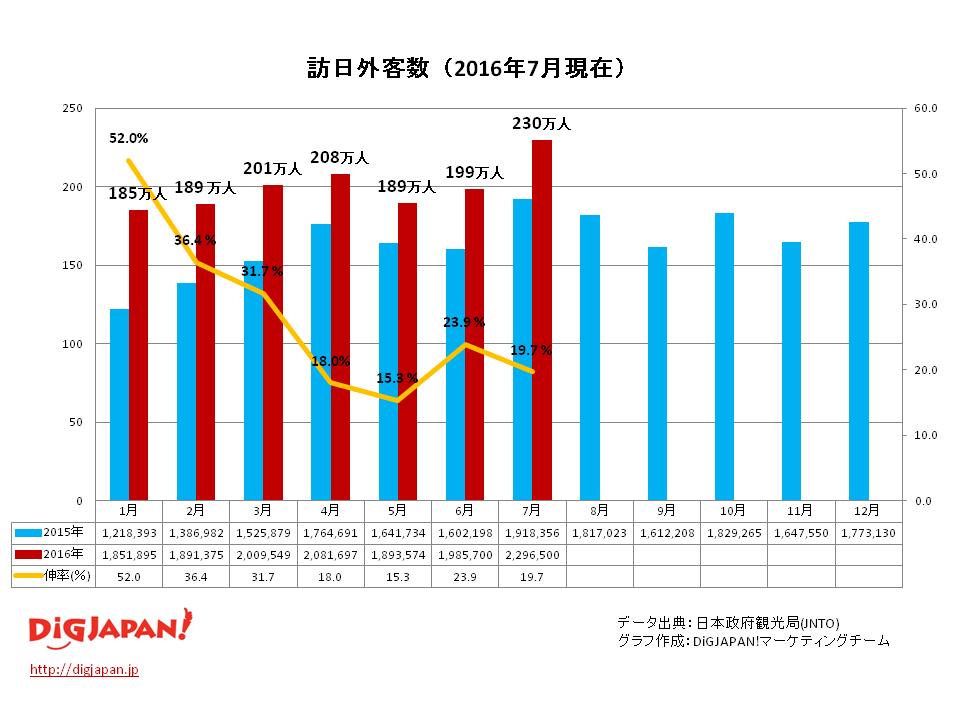 2016年7月外客数推移グラフ