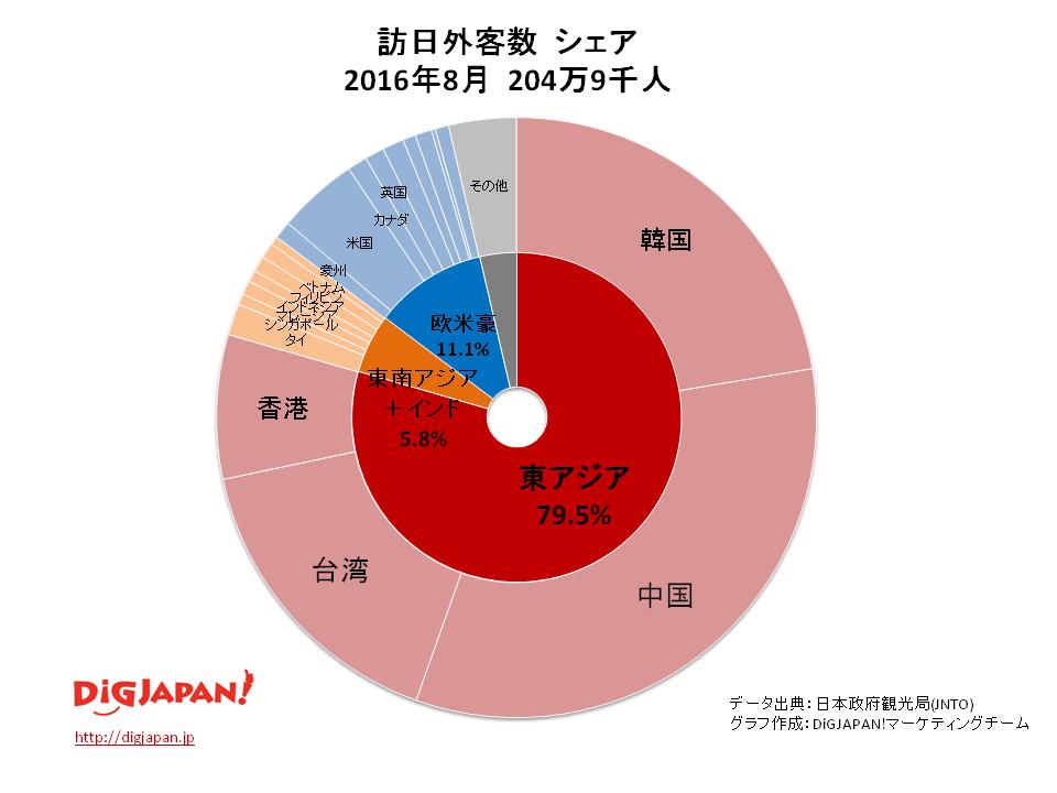 8月の訪日外客数のシェア比較(2016/2015)