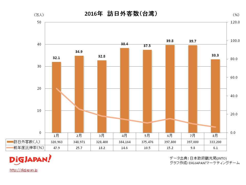 訪日外客数 市場別_台湾 8月