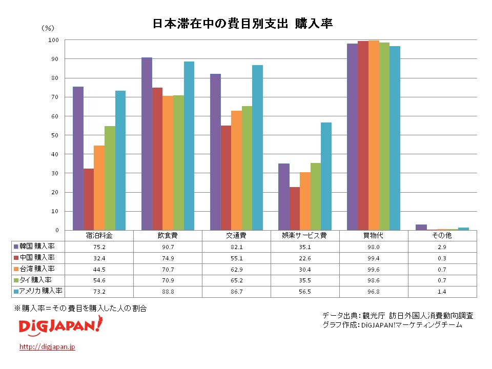 日本滞在中の費目別支出 購入率