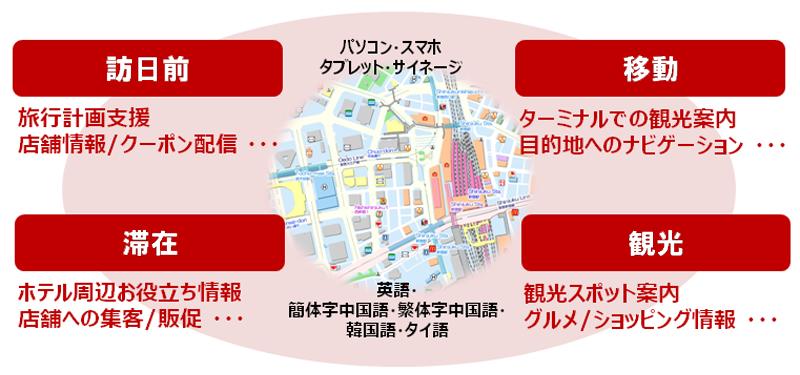 MappleAPI 多言語マップ ご利用イメージ