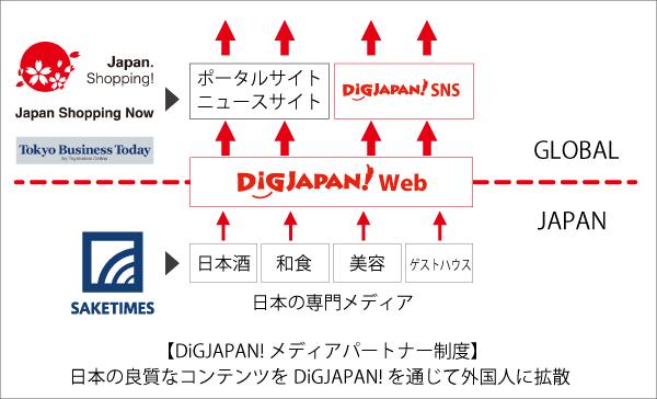 メディアパートナー制度のイメージ図