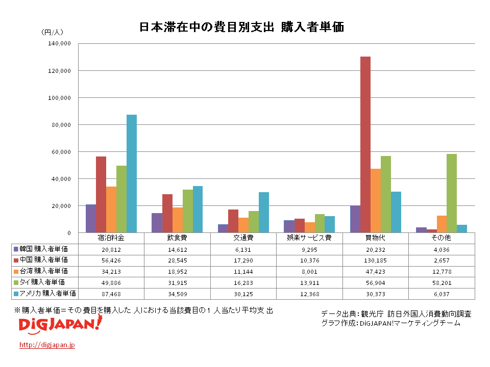 日本滞在中の費目別支出 購入者単価