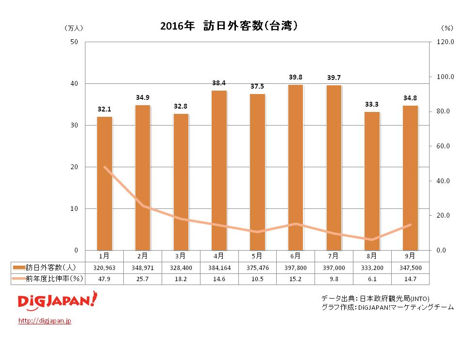 訪日外客数 市場別_台湾 9月
