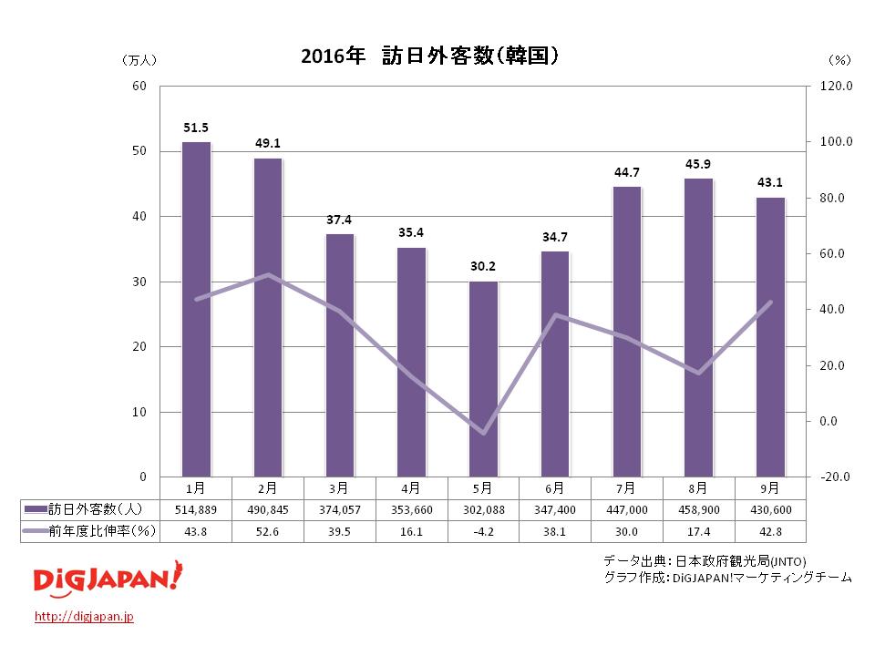訪日外客数 市場別_韓国 9月