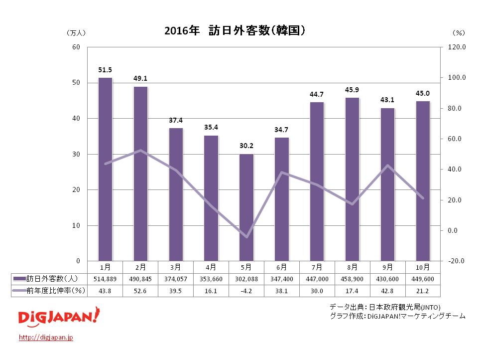 訪日外客数 市場別_韓国10月