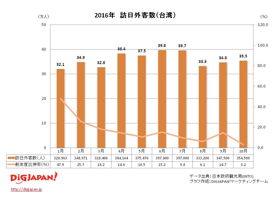 訪日外客数 市場別_台湾10月