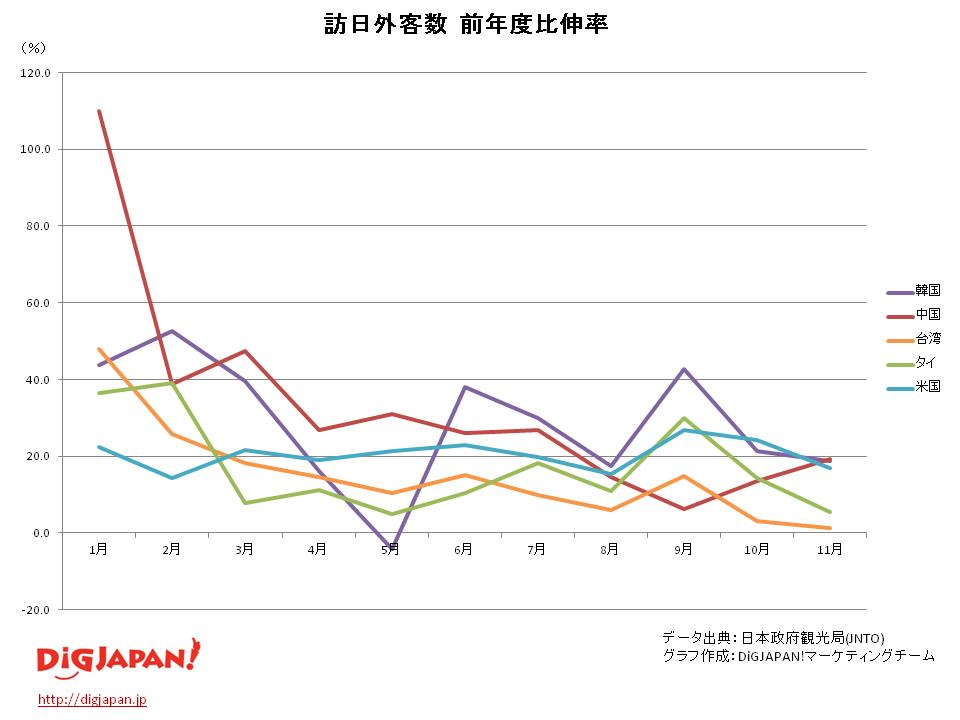 訪日外客数 市場別 伸び率推移_11月
