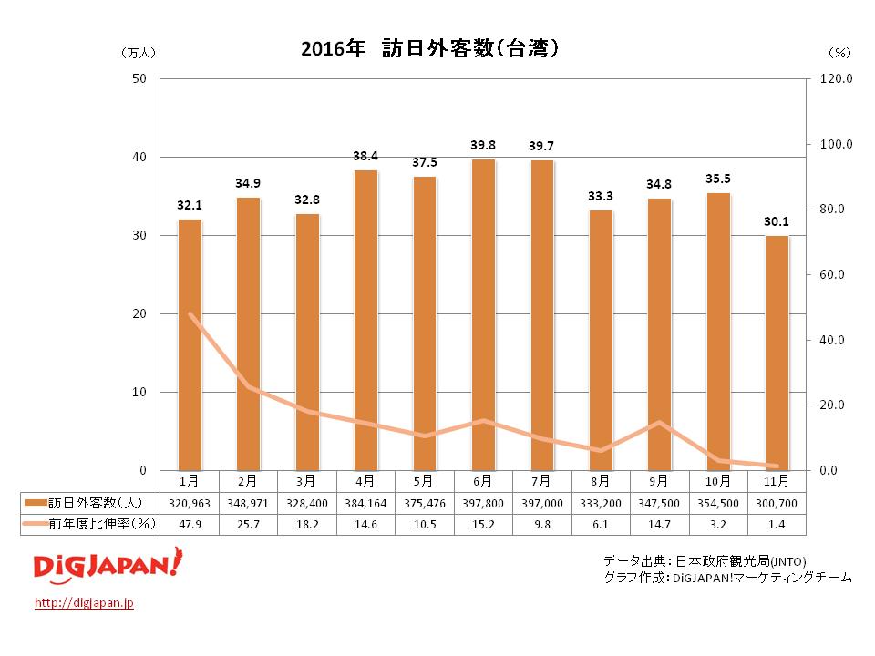 訪日外客数 市場別_台湾11月