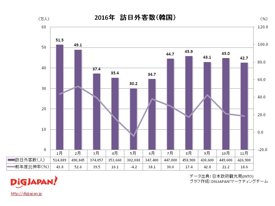 訪日外客数 市場別_韓国11月