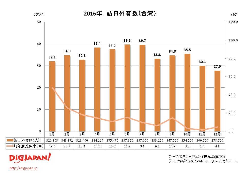 訪日外客数 市場別_台湾12月