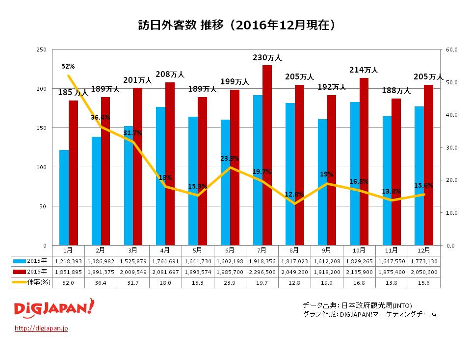 2016年12月訪日外客数推移
