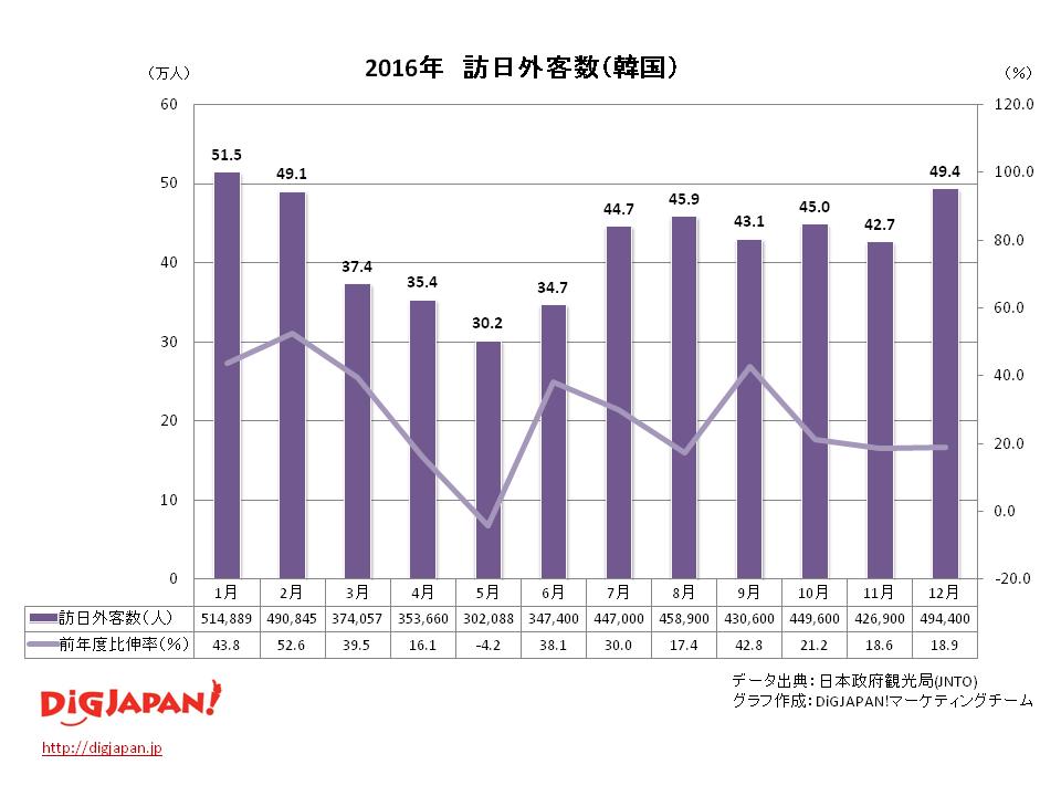 訪日外客数 市場別_韓国12月