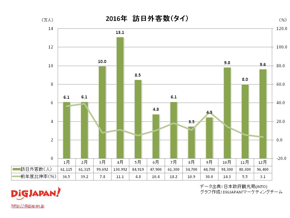 訪日外客数 市場別_タイ12月