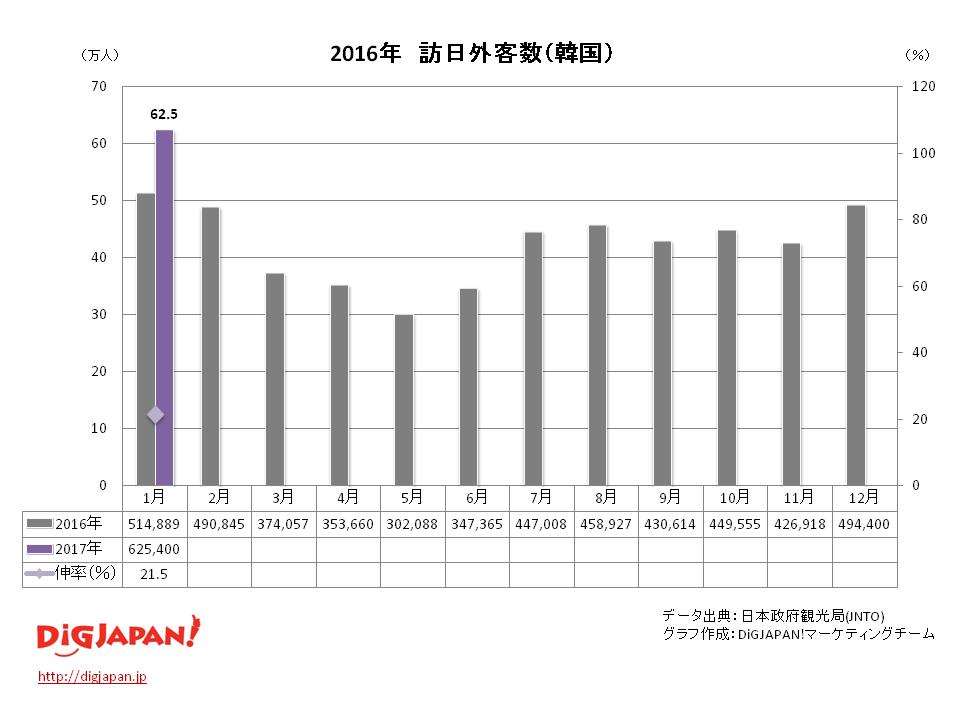 訪日外客数 市場別_韓国2017年1月
