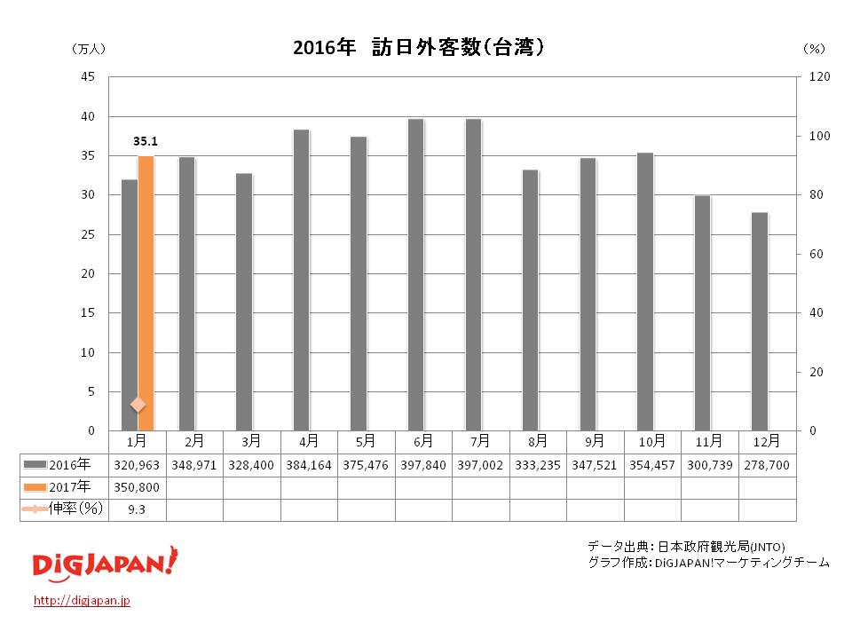 訪日外客数 市場別_台湾2017年1月